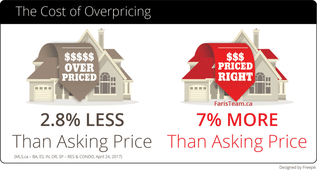 price your home