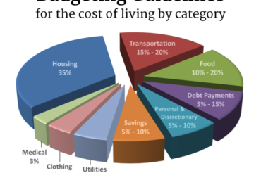 Home Budgeting for 2020