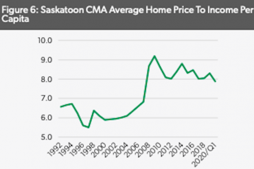 Canada's Housing Market Highly Vulnerable